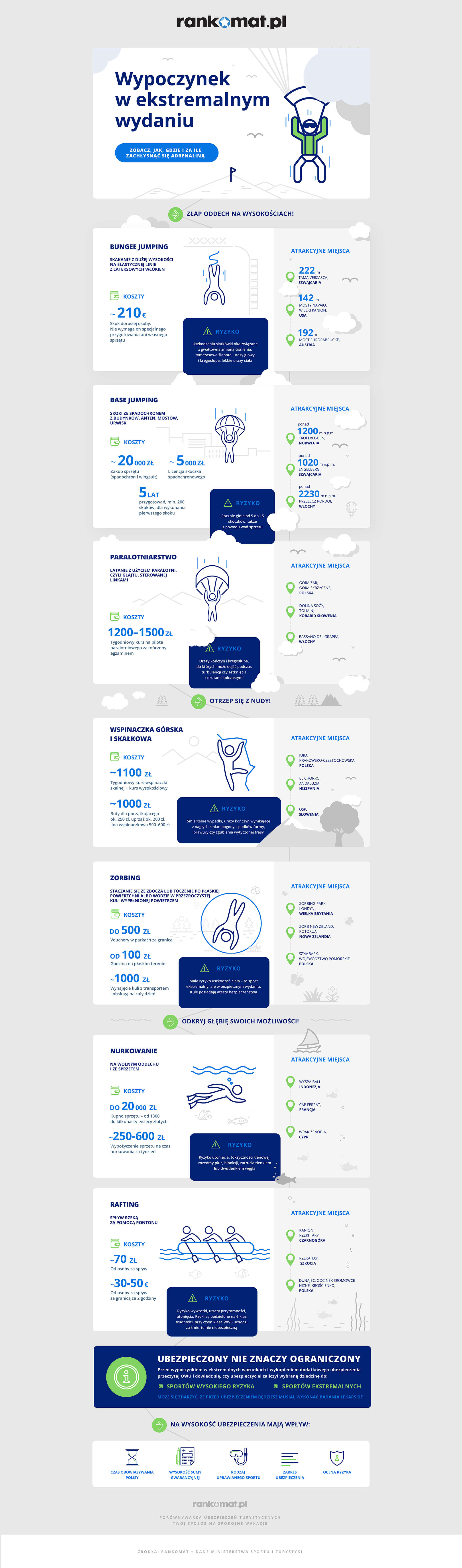 Infografika sporty ekstremalne