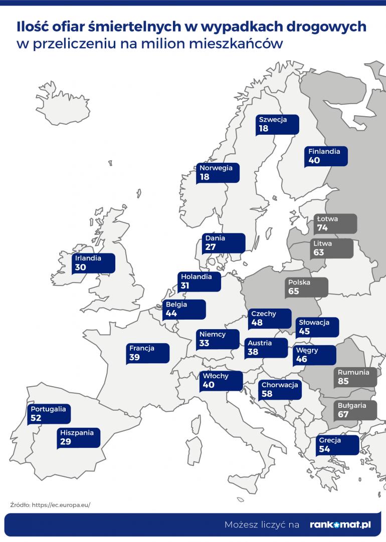 Wypadki drogowe - Polska w piątce najniebezpieczniejszych dróg w Europie - infografika, ilość ofiar śmiertelnych w wypadkach na drogach