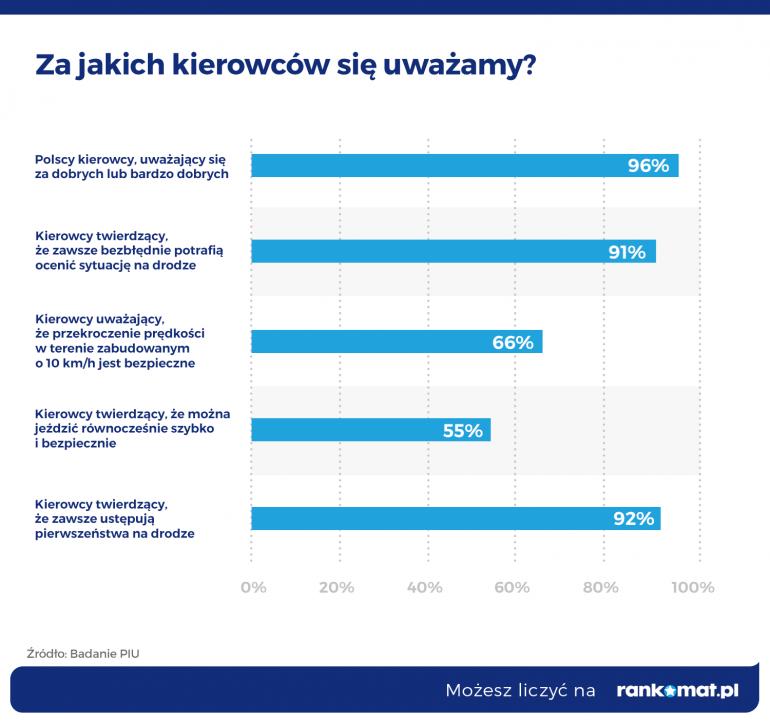 Wypadki drogowe - Polska w piątce najniebezpieczniejszych dróg w Europie - infografika, za jakich kierowców się uważamy