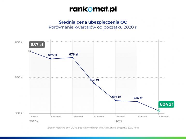 Ceny OC ciągle w dół - ostatnio tak tanio było w 2015 r. - infografika, średnia cena ubezpieczenia OC.