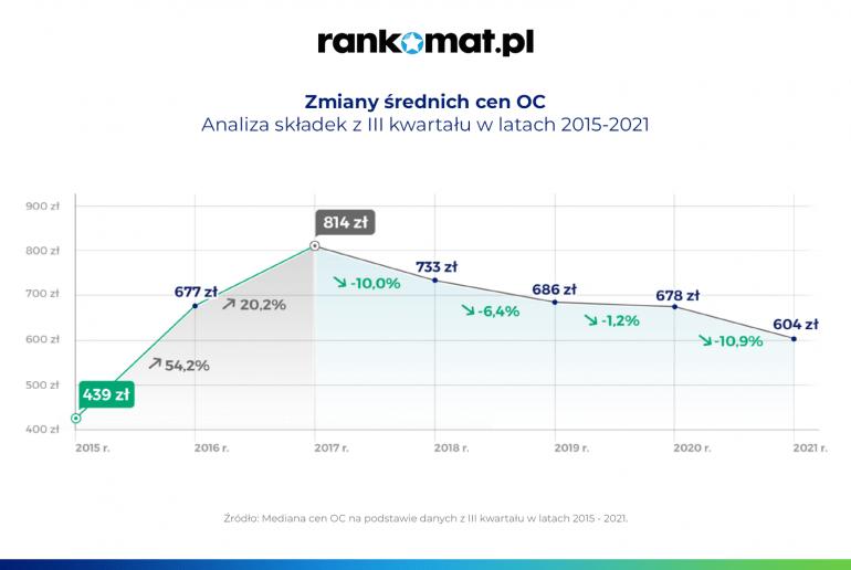 Ceny OC ciągle w dół - ostatnio tak tanio było w 2015 r. - infografika, zmiana średnich cen OC